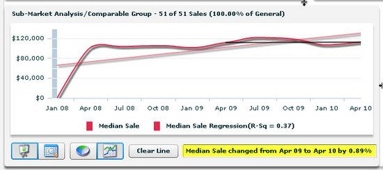 sales trend for baker louisiana real estate 2010