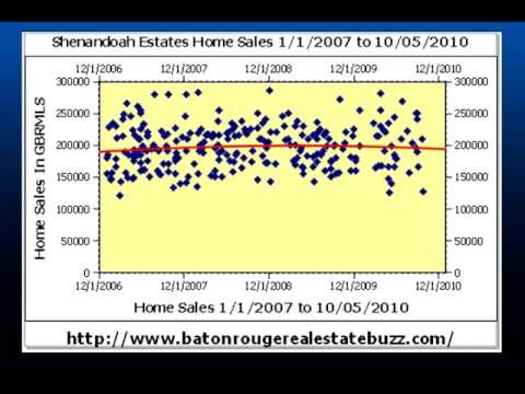 Baton Rouge Real Estate Minute Shenandoah Estates October 2010 Update